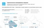 Стратегическое командование ВС России в Арктике